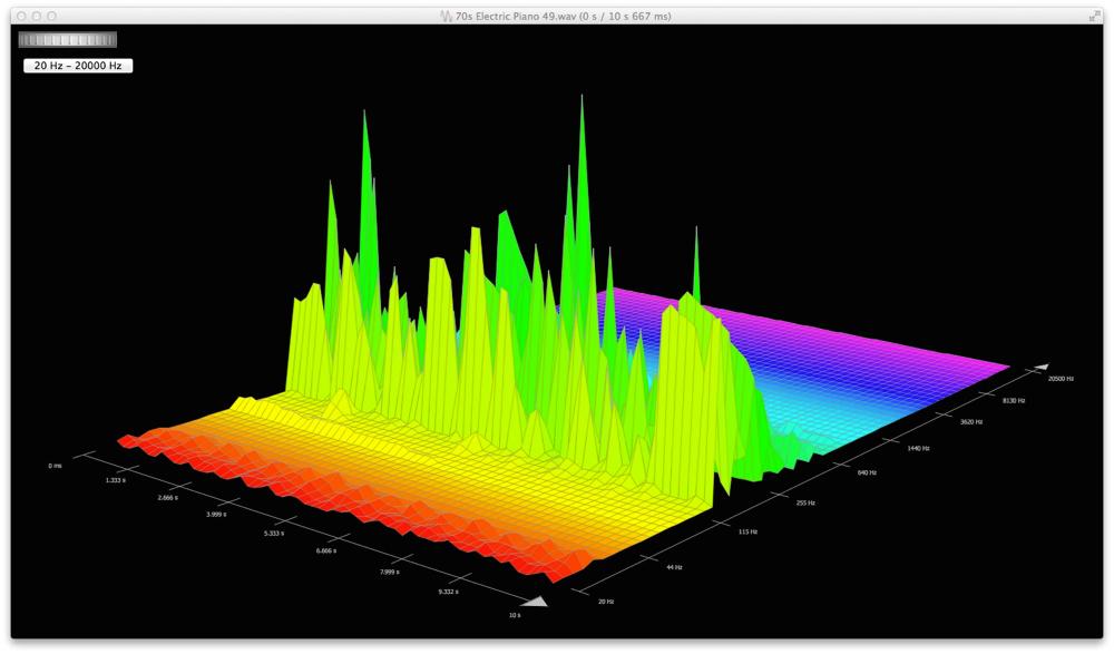Wavelab8_Abb_3D-Frequnezanalyse